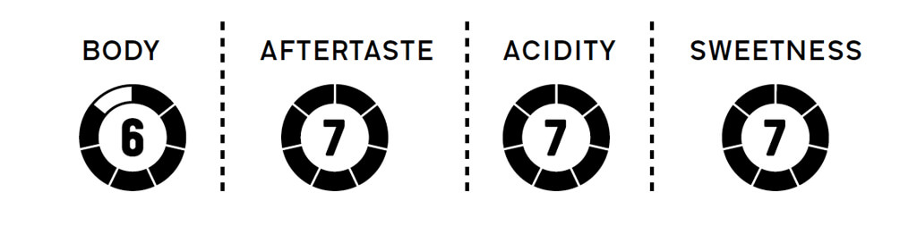 Coffee Island's ethiopia adola taste profile.